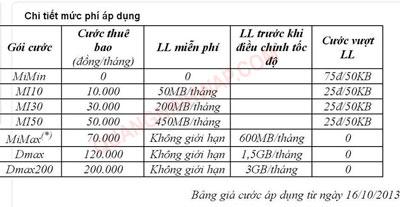là bảng giá chi tiết Gói cước 3G mới nhất của viettel